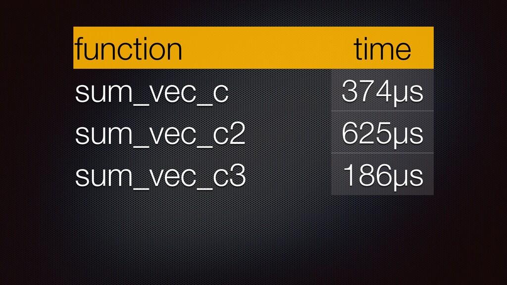 function time sum_vec_c 374µs sum_vec_c2 625µs ...