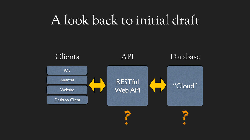 """A look back to initial draft Clients """"Cloud"""" Da..."""