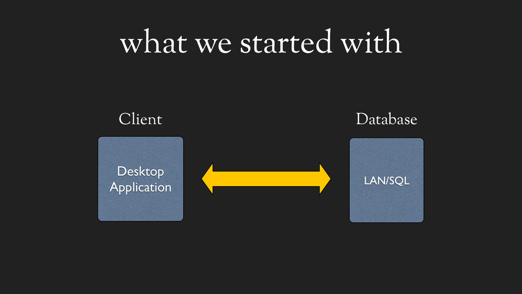 what we started with Client LAN/SQL Database De...