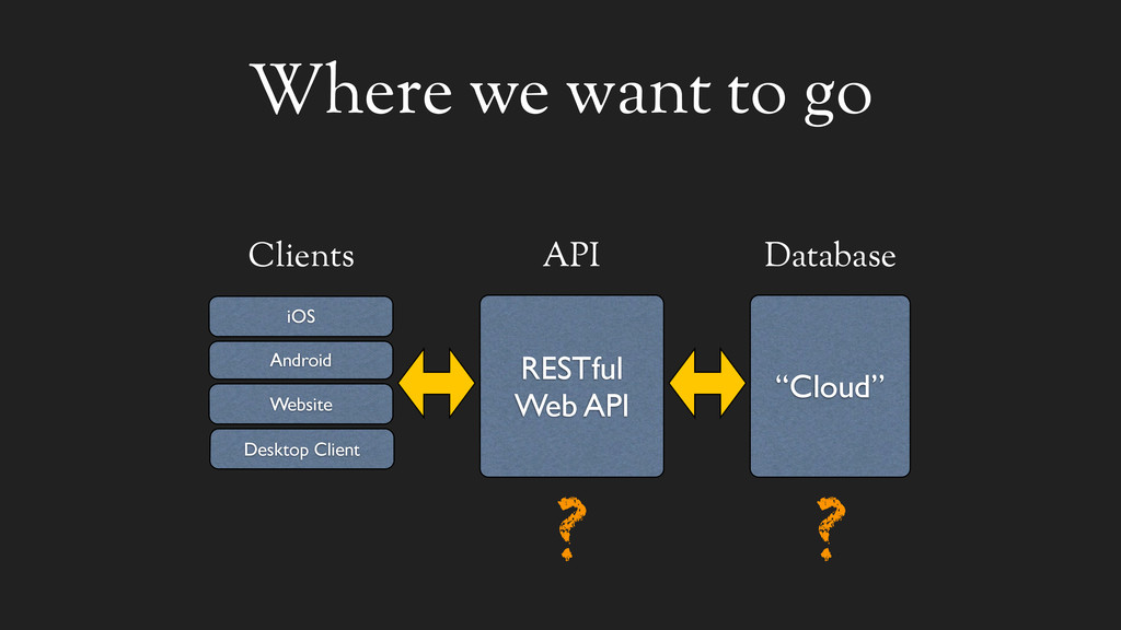 """Where we want to go Clients """"Cloud"""" Database RE..."""