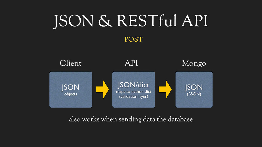 JSON & RESTful API JSON objects Client JSON (BS...