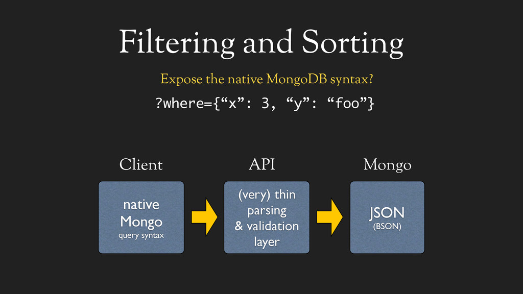 Filtering and Sorting native Mongo query syntax...