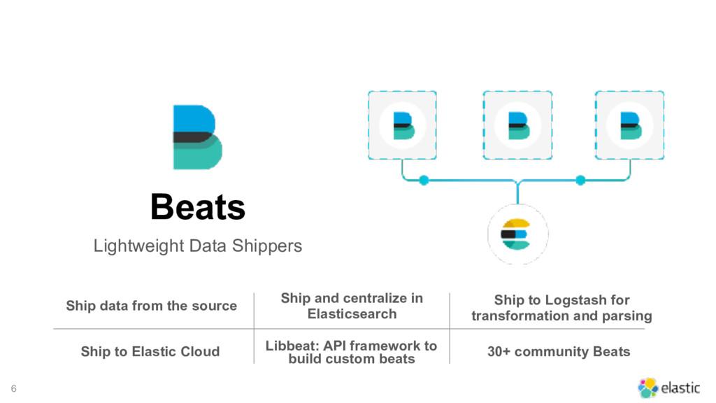 6 Beats Lightweight Data Shippers Ship data fro...