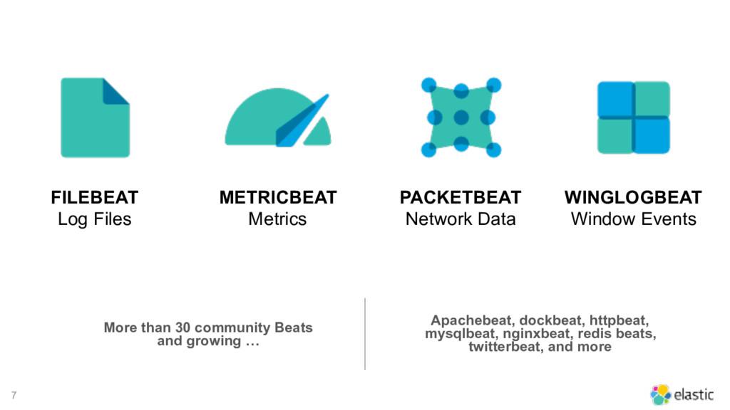 7 FILEBEAT Log Files METRICBEAT Metrics PACKETB...