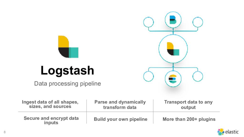 8 Logstash Data processing pipeline Ingest data...