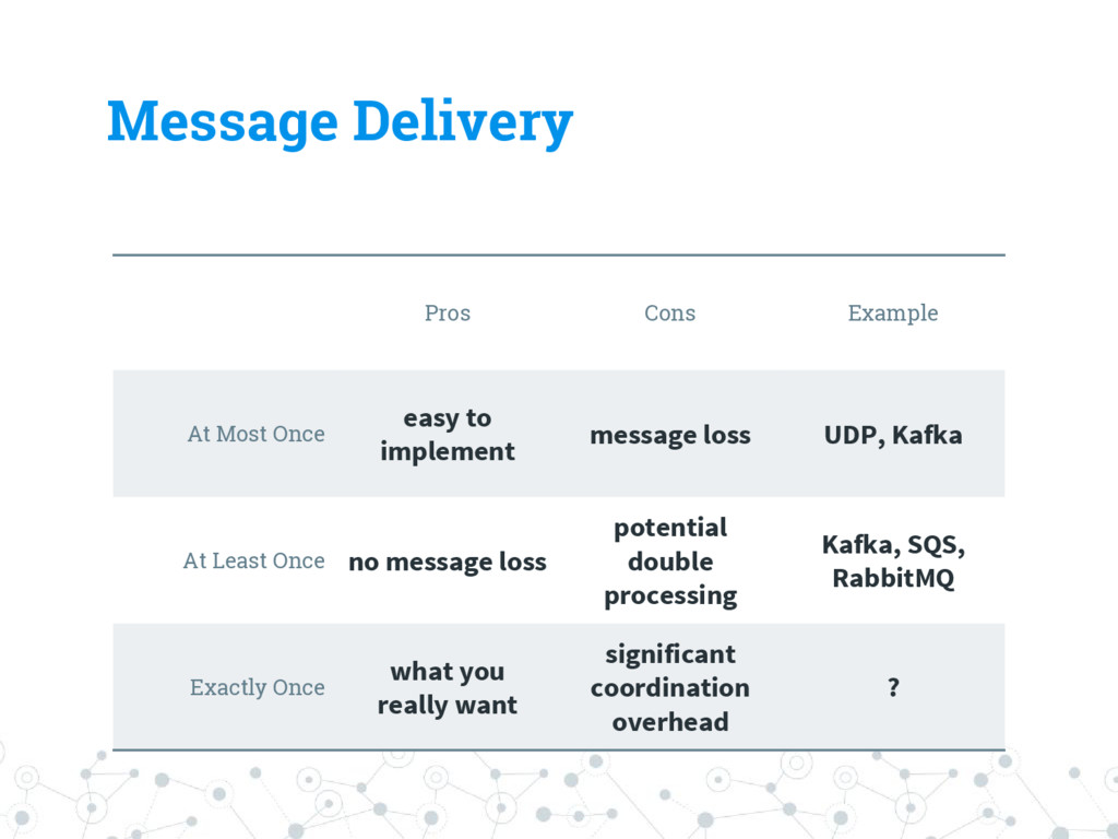Message Delivery Pros Cons Example At Most Once...