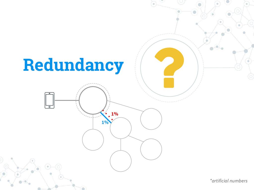 Redundancy *artificial numbers 1% 1%