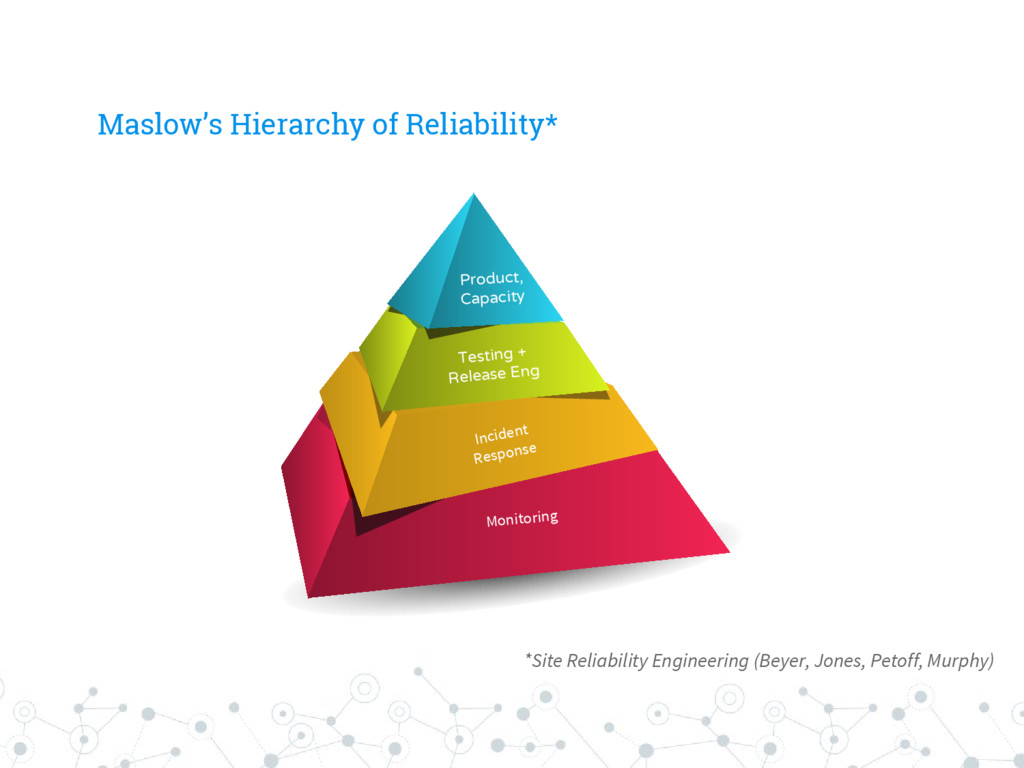 Maslow's Hierarchy of Reliability* Monitoring I...