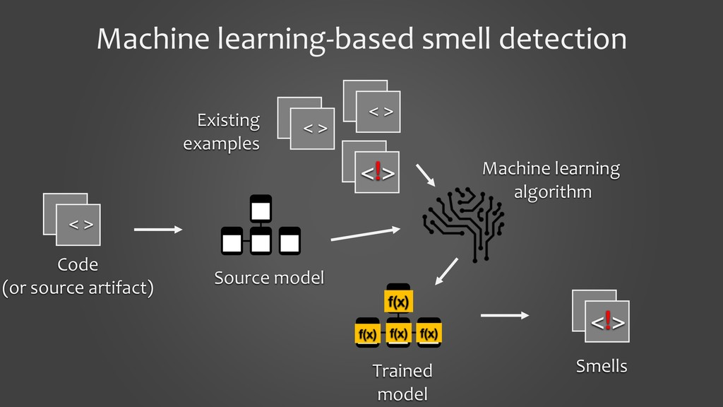 Machine learning-based smell detection Code (or...