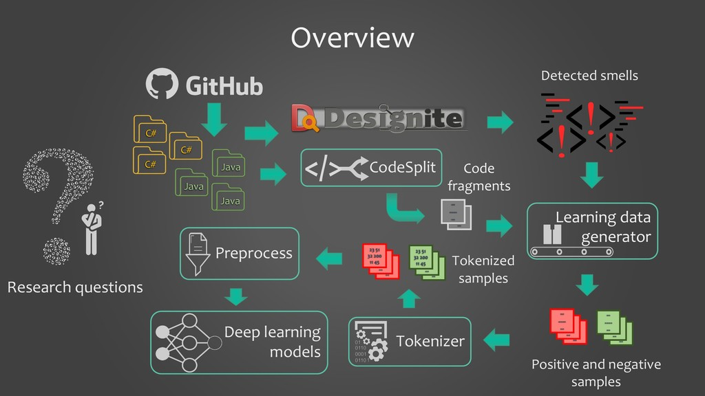 Overview Learning data generator Deep learning ...