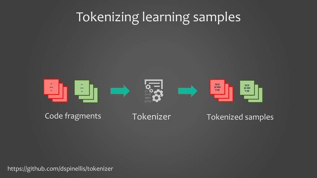 Tokenizing learning samples Tokenizer Code frag...