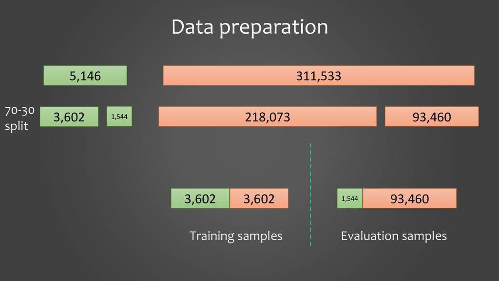 Data preparation 5,146 311,533 3,602 1,544 218,...