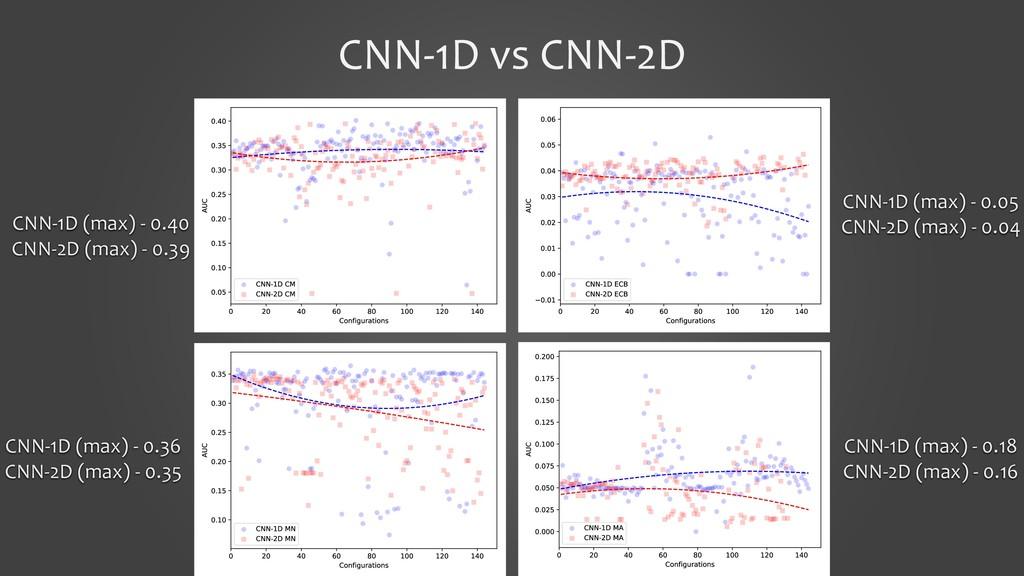 CNN-1D vs CNN-2D CNN-1D (max) - 0.40 CNN-2D (ma...