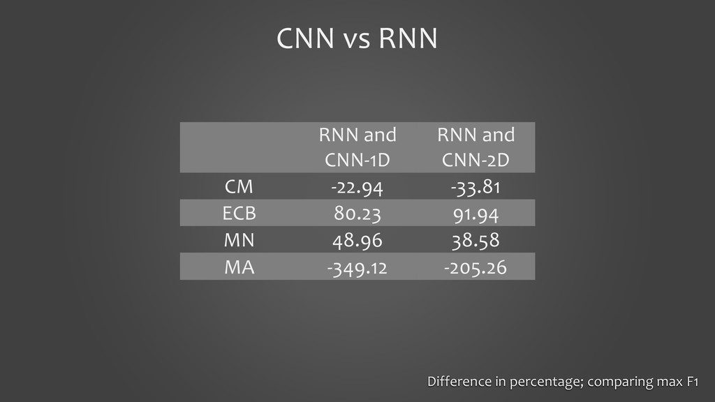 CNN vs RNN RNN and CNN-1D RNN and CNN-2D CM -22...