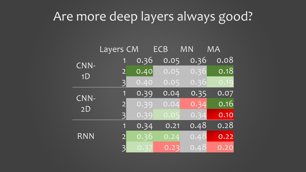 Are more deep layers always good? Layers CM ECB...