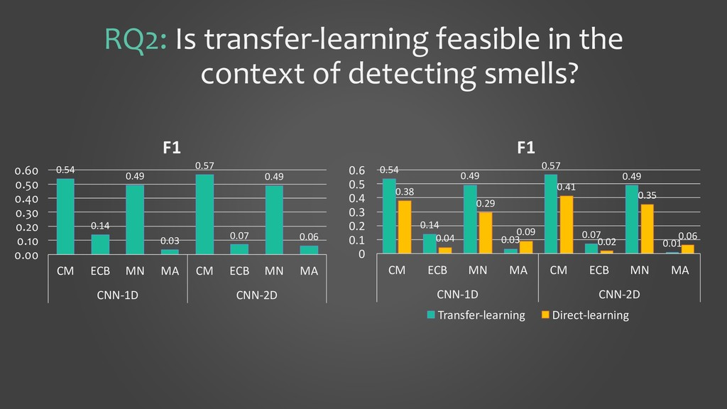 RQ2: Is transfer-learning feasible in the conte...