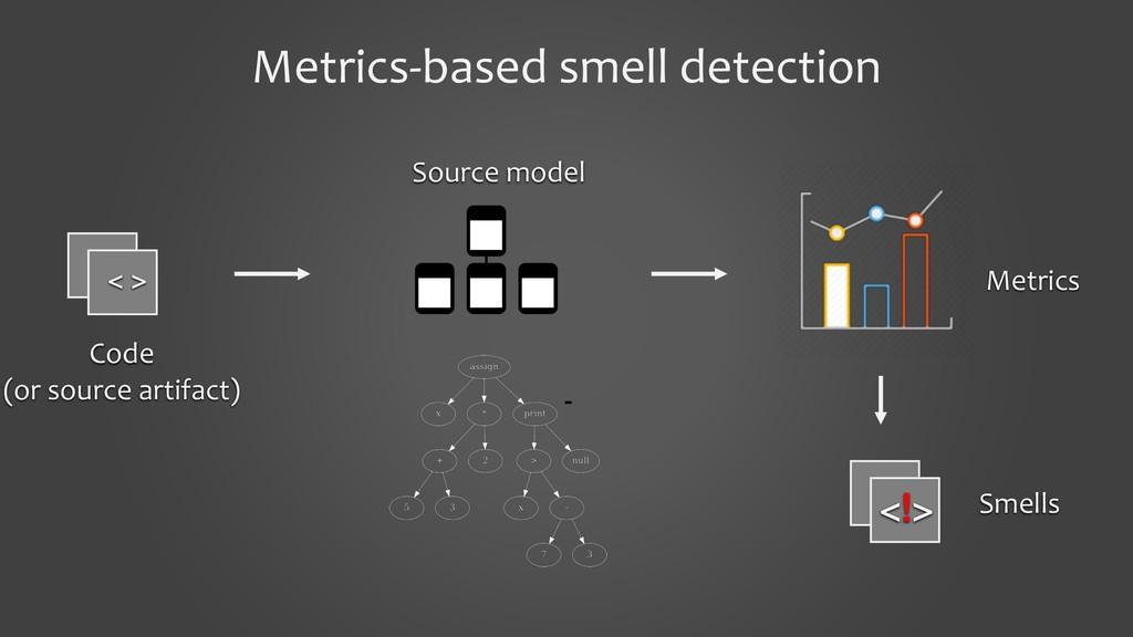 Metrics-based smell detection Code (or source a...