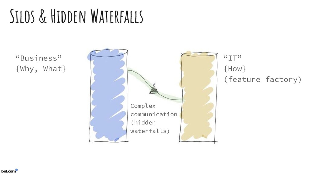 "Silos & Hidden Waterfalls ""Business"" {Why, What..."