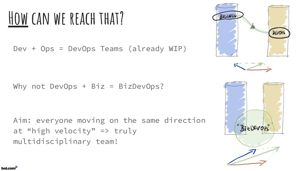 How can we reach that? Dev + Ops = DevOps Teams...