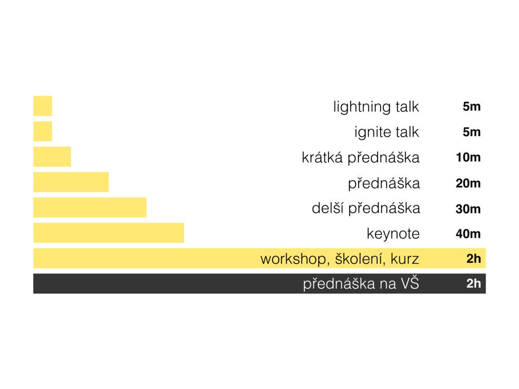 lightning talk ignite talk krátká přednáška pře...