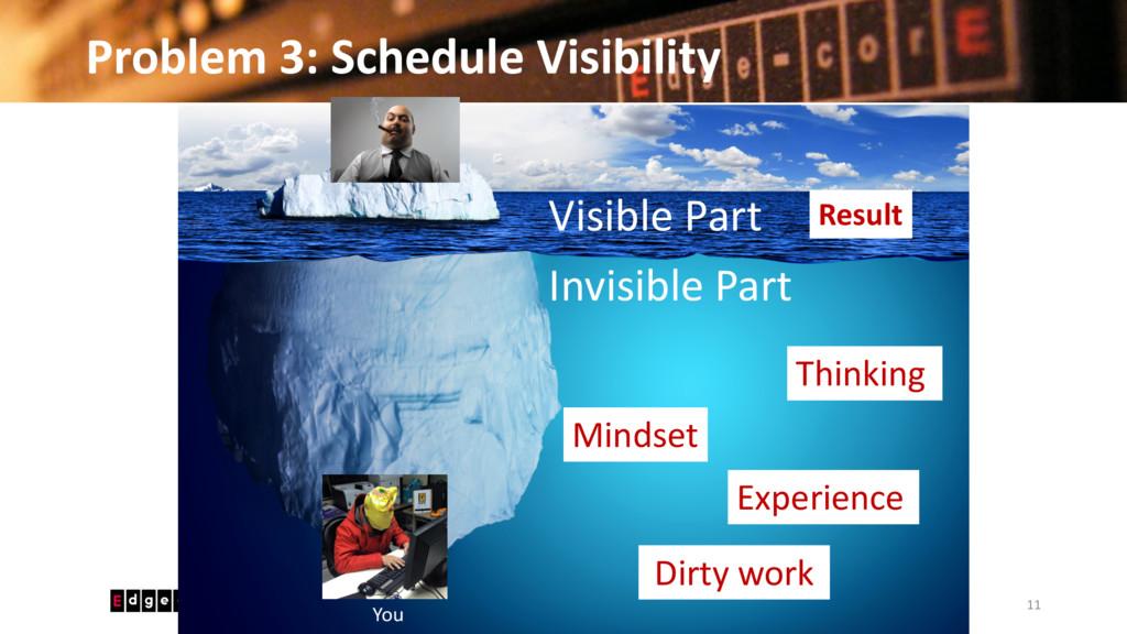Problem 3: Schedule Visibility 11 © 2016 Edgeco...