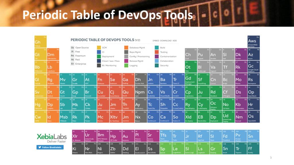 Periodic Table of DevOps Tools 25 © 2016 Edgeco...