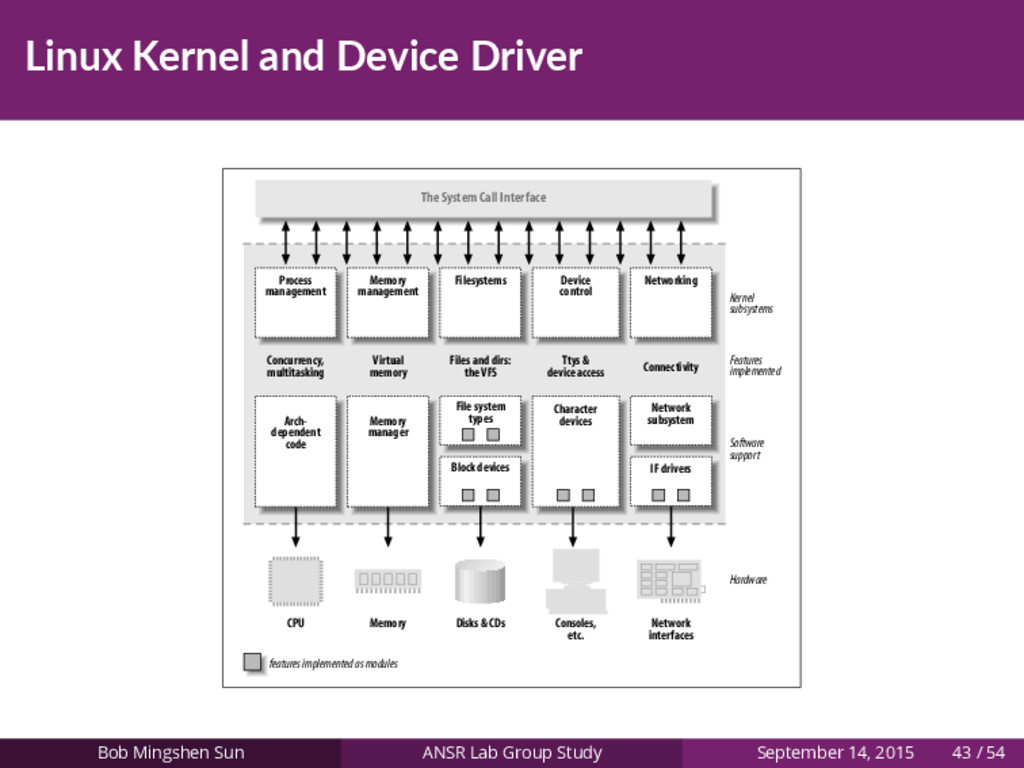 Linux Kernel and Device Driver features impleme...