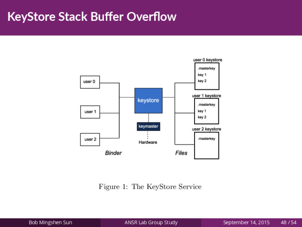 KeyStore Stack Buffer Overflow Figure 1: The KeyS...