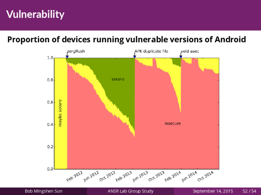 Vulnerability Proportion of devices running vul...