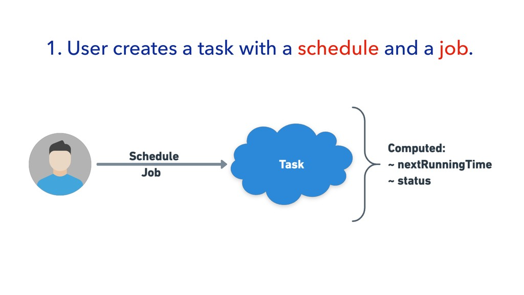 1. User creates a task with a schedule and a jo...