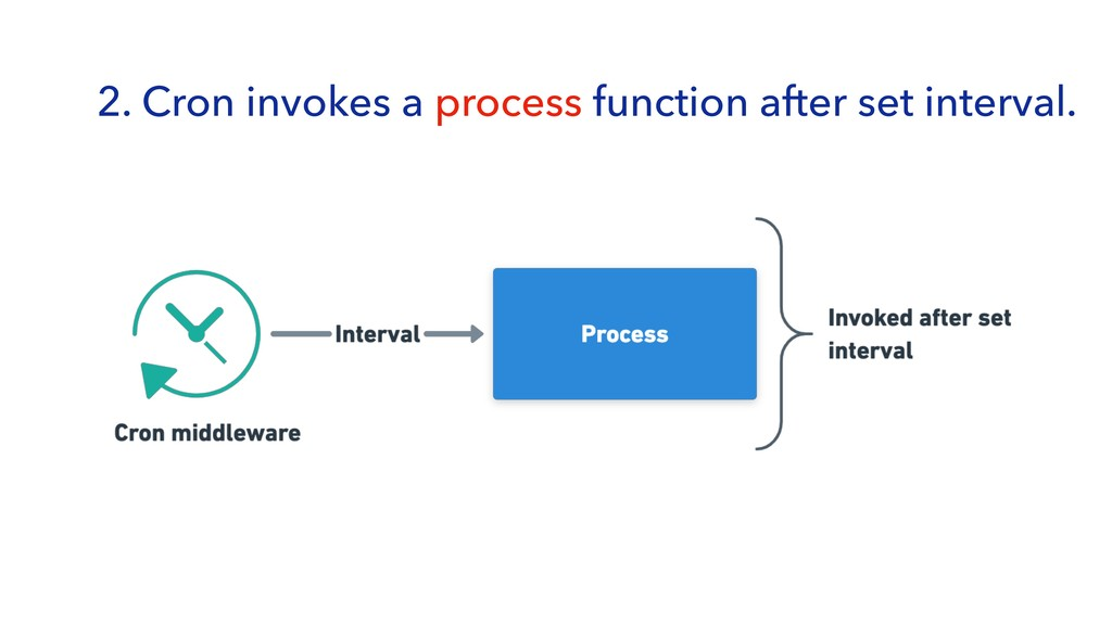 2. Cron invokes a process function after set in...