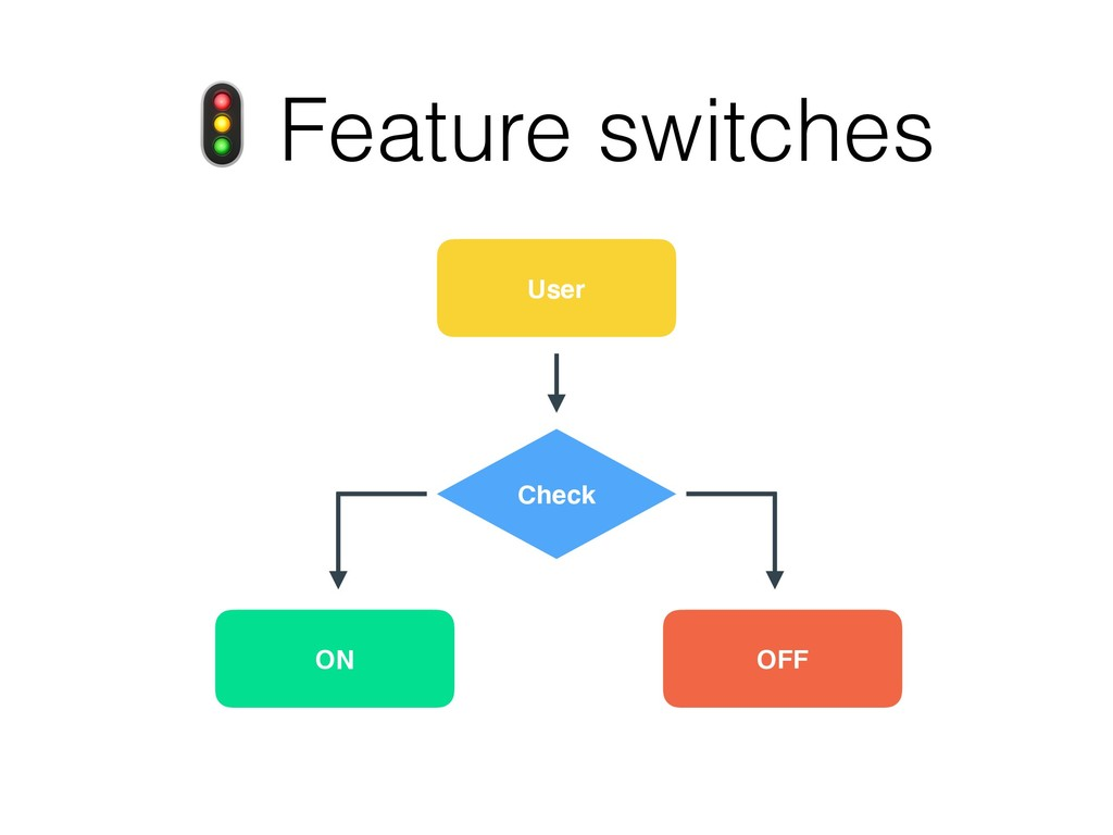 OFF ON User  Feature switches Check