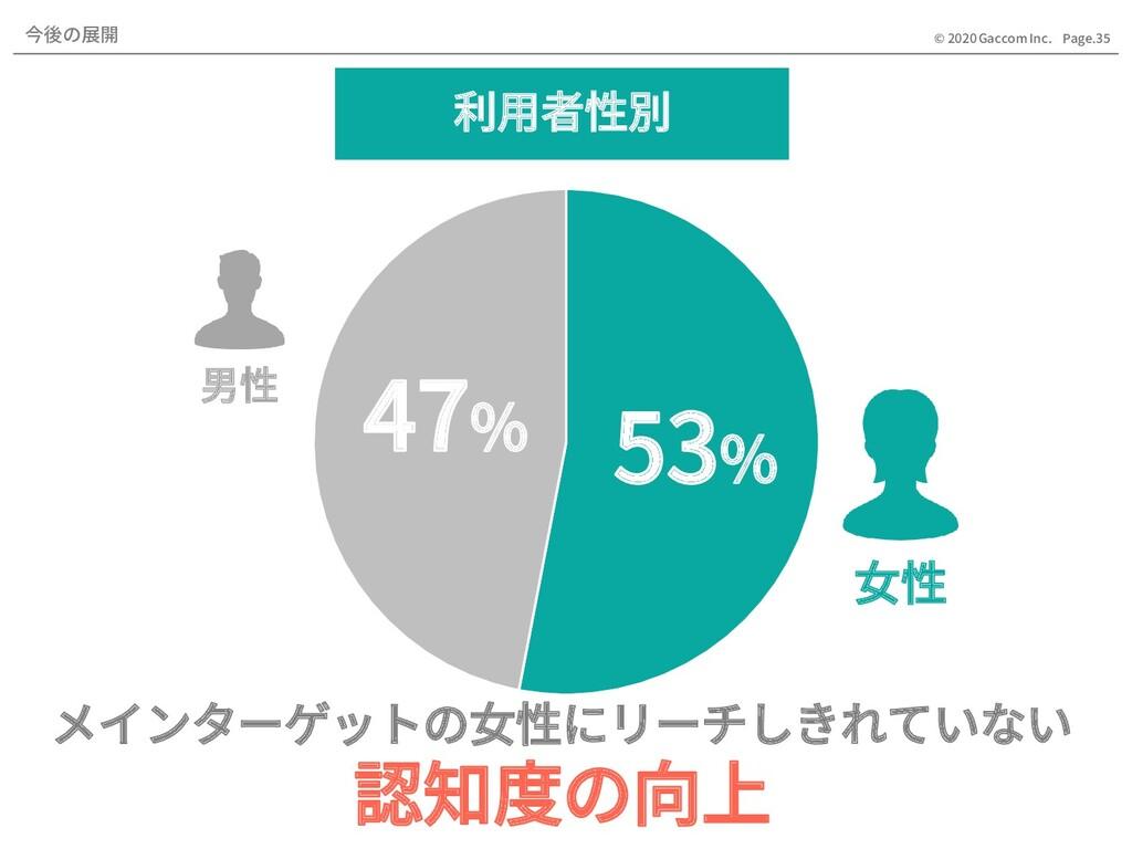 Page.35 © 2020 Gaccom Inc. 53% 47% 女性 男性 利用者性別 ...