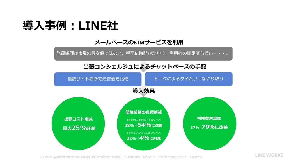 導⼊事例︓LINE社 出張コスト削減 最⼤25%圧縮 間接業務の負荷削減 1⽇以内に⼿配完了す...
