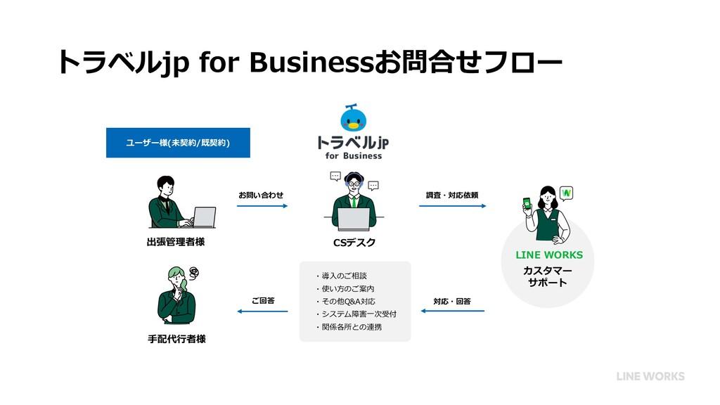 トラベルjp for Businessお問合せフロー ユーザー様(未契約/既契約) 出張管理者...