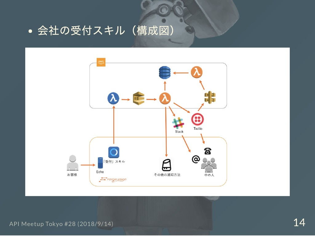 会社の受付スキル(構成図) API Meetup Tokyo #28 (2018/9/14) ...