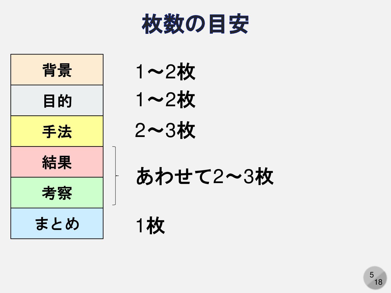 5 背景 目的 手法 結果 まとめ 考察 1~2枚 2~3枚 あわせて2~3枚 1枚 1~2枚