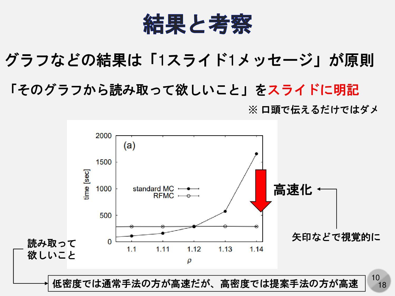 10 グラフなどの結果は「1スライド1メッセージ」が原則 「そのグラフから読み取って欲しいこと...