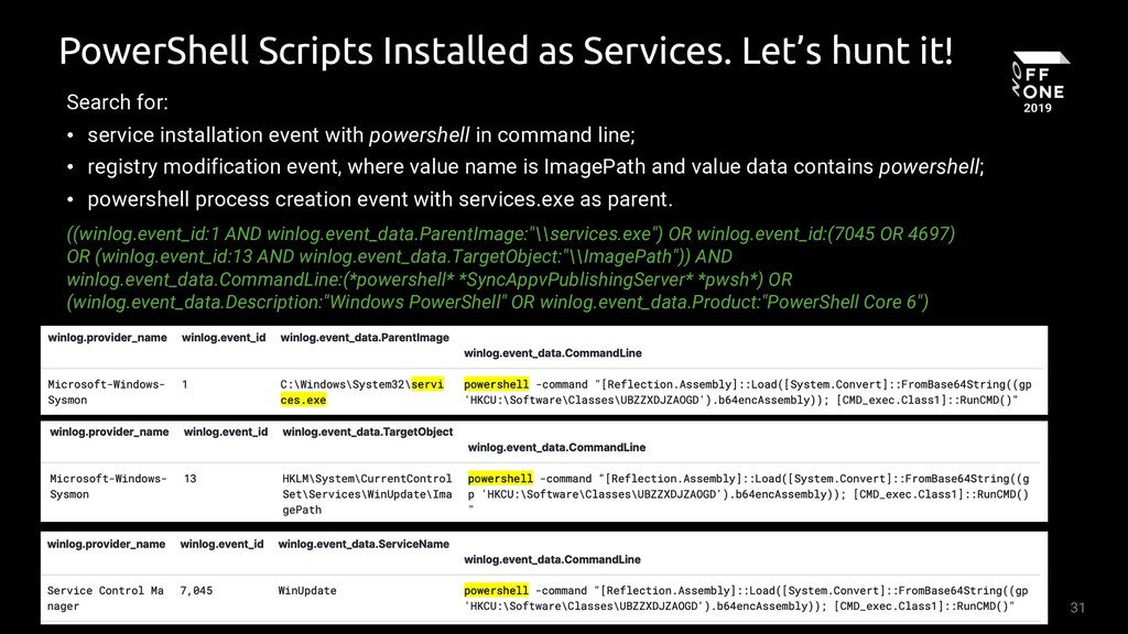 31 PowerShell Scripts Installed as Services. Le...