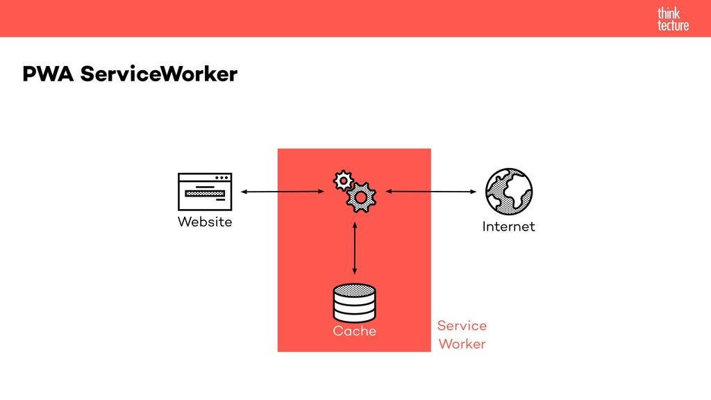 PWA ServiceWorker Website Internet Cache Servic...