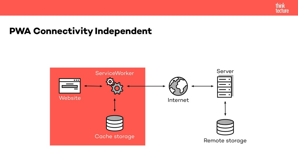 PWA Connectivity Independent Website Internet C...