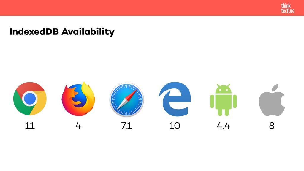 IndexedDB Availability 11 4 7.1 10 4.4 8