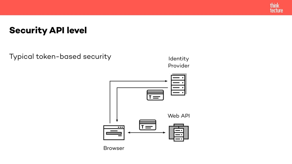 Typical token-based security Security API level...