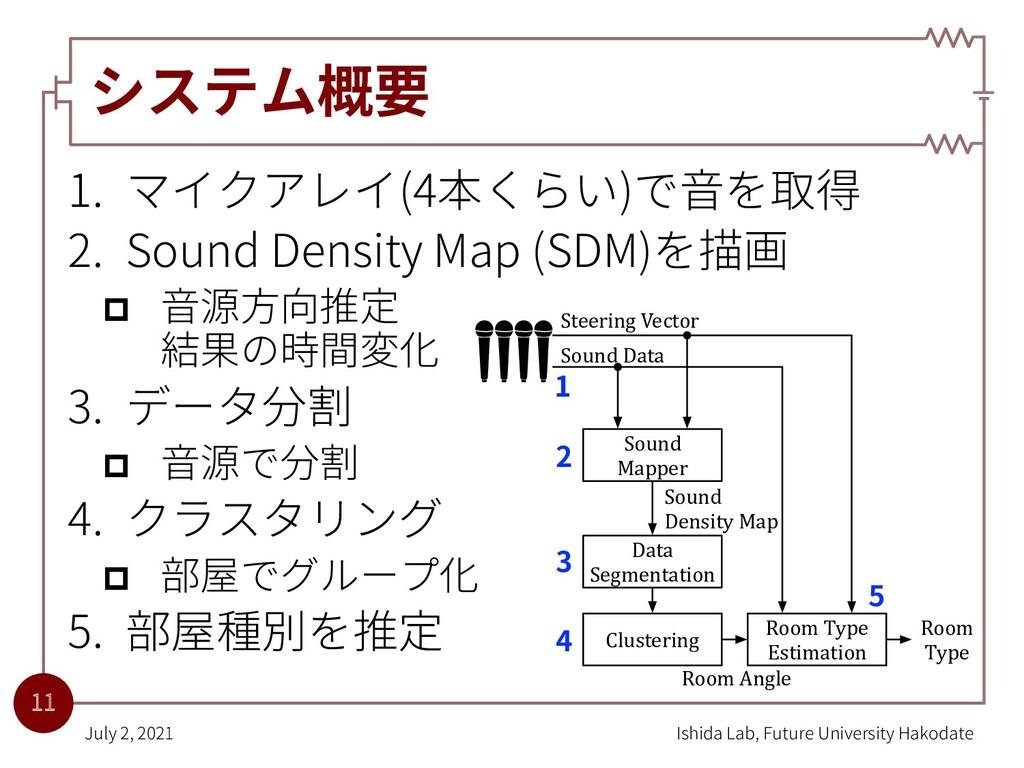 システム概要 1. マイクアレイ(4本くらい)で⾳を取得 2. Sound Density M...