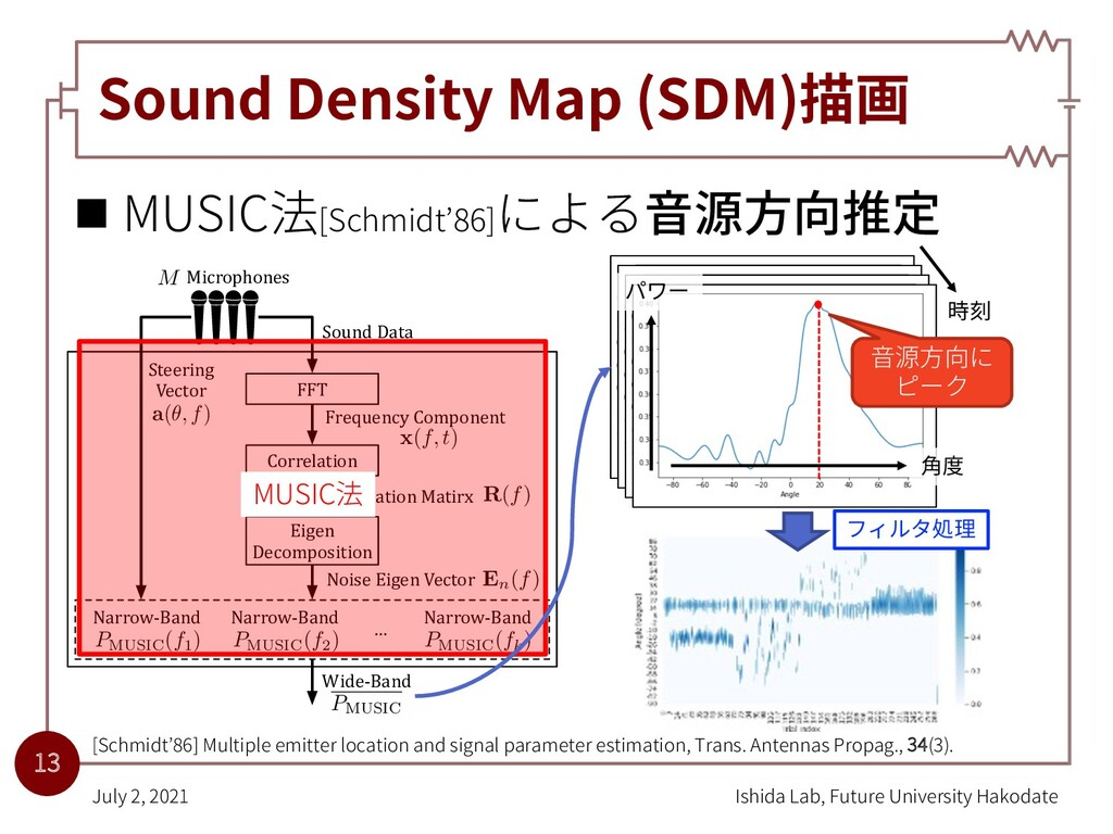 Sound Density Map (SDM)描画 n MUSIC法[Schmidt'86]に...