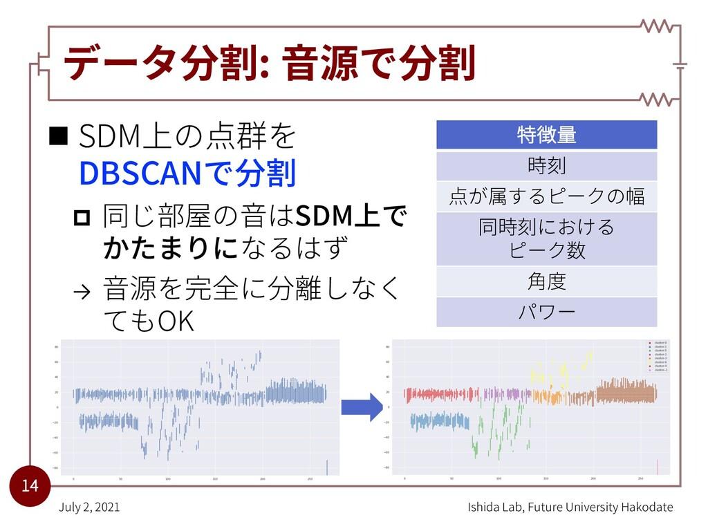 データ分割: ⾳源で分割 n SDM上の点群を DBSCANで分割 p 同じ部屋の⾳はSDM上...