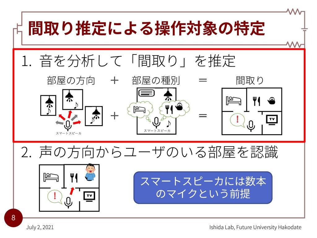間取り推定による操作対象の特定 1. ⾳を分析して「間取り」を推定 2. 声の⽅向からユーザの...
