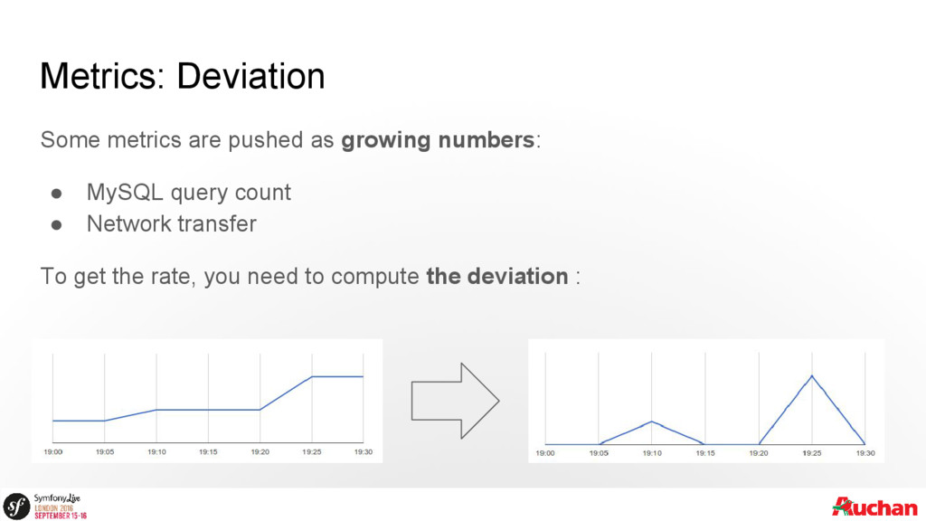 Metrics: Deviation Some metrics are pushed as g...