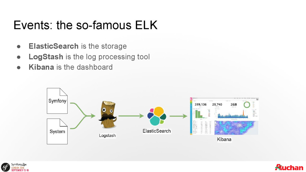 Events: the so-famous ELK ● ElasticSearch is th...