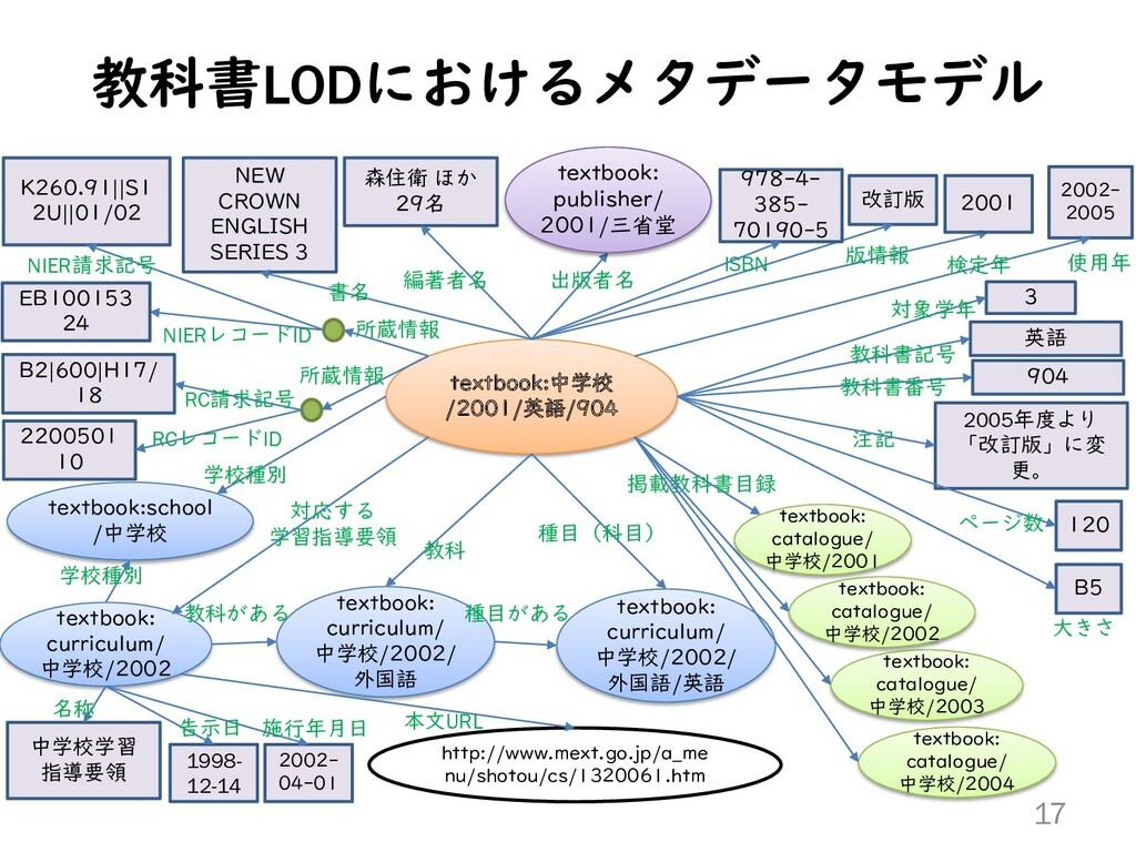 教科書LODにおけるメタデータモデル 17 textbook:中学校 /2001/英語/904...